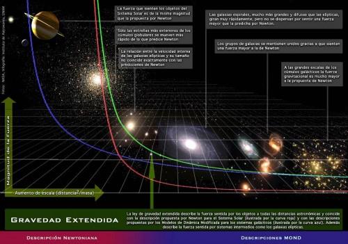 Resultado de imagen de La teoría MOND de la gravedad