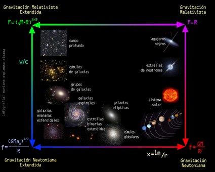 Resultado de imagen de Los científicos mexicanos e italianos han encontrado cómo se curva el espacio por la presencia de masas directamente de observaciones astronómicas, a diferencia de las aproximaciones puramente teóricas propias de otras teorías gravitacionales, como las supercuerdas o la gravitación cuántica.