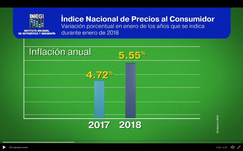 incremento de inflación – UNIVERSITAM